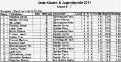 Tabelle Klasse 5 - 7