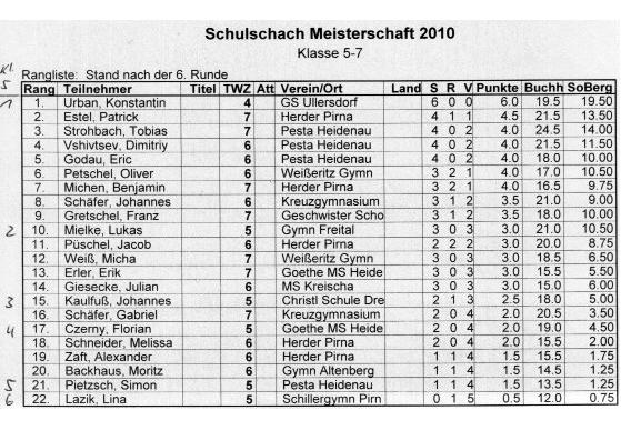 Ergebnisse Schulschach Pirna 2010 Klasse 5,6,7